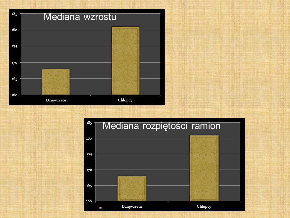 Mediana wzrostu Mediana rozpiętości ramion