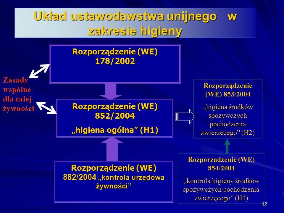 12 Układ ustawodawstwa unijnego w zakresie higieny Zasady wspólne dla całej żywności Rozporządzenie (WE) 178/2002 Rozporządzenie (WE) 853/2004 higiena