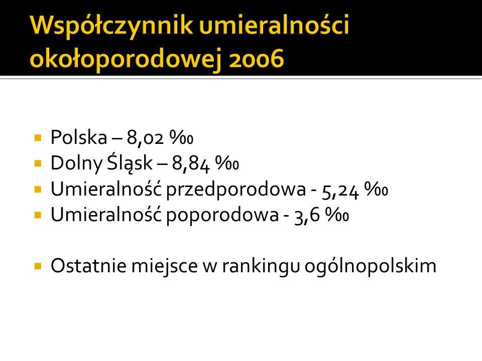 Polska – 8,02 Dolny Śląsk – 8,84 Umieralność przedporodowa - 5,24 Umieralność poporodowa - 3,6 Ostatnie miejsce w rankingu ogólnopolskim