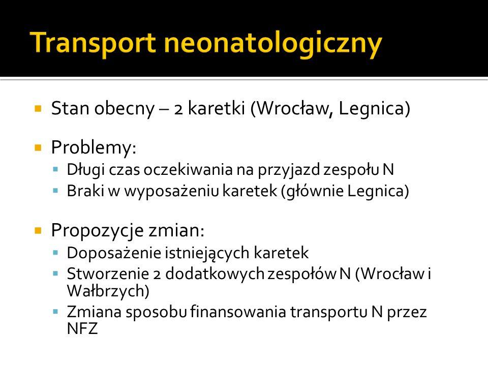 Stan obecny – 2 karetki (Wrocław, Legnica) Problemy: Długi czas oczekiwania na przyjazd zespołu N Braki w wyposażeniu karetek (głównie Legnica) Propoz