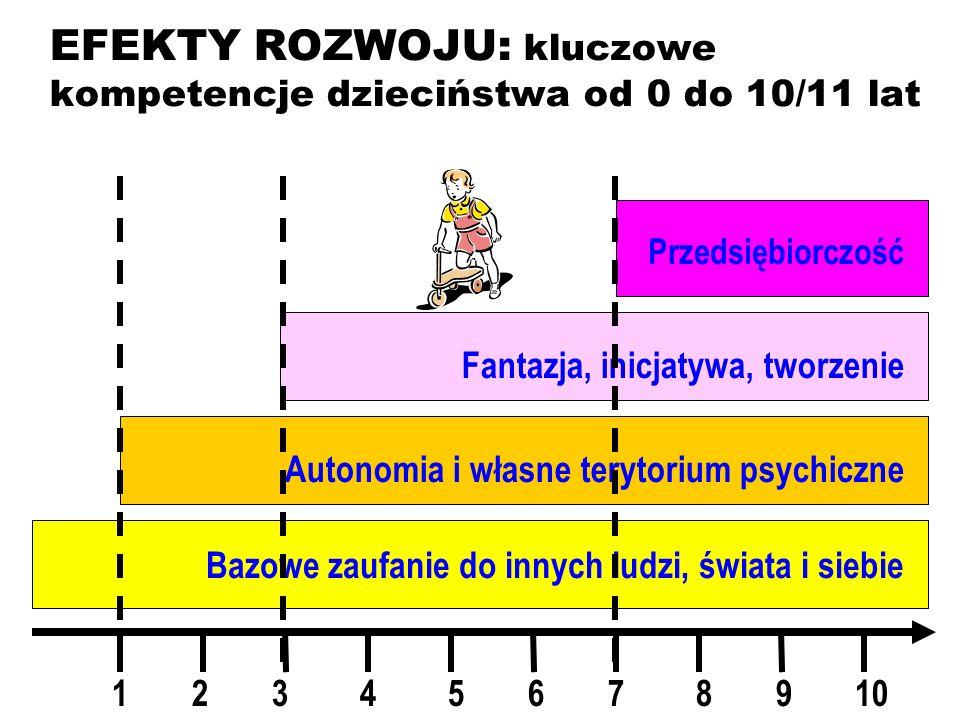 EFEKTY ROZWOJU: kluczowe kompetencje dzieciństwa od 0 do 10/11 lat Bazowe zaufanie do innych ludzi, świata i siebie Autonomia i własne terytorium psychiczne Fantazja, inicjatywa, tworzenie Przedsiębiorczość 12345678910