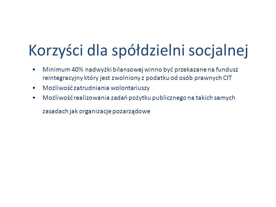 Korzyści dla spółdzielni socjalnej Minimum 40% nadwyżki bilansowej winno być przekazane na fundusz reintegracyjny który jest zwolniony z podatku od os