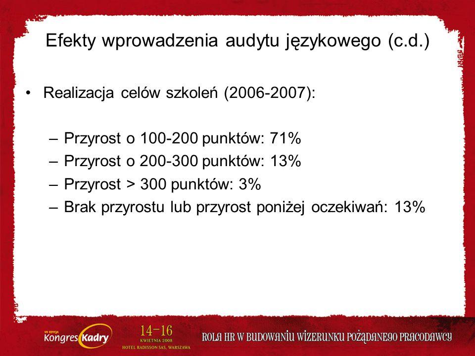 Efekty wprowadzenia audytu językowego (c.d.) Realizacja celów szkoleń (2006-2007): –Przyrost o 100-200 punktów: 71% –Przyrost o 200-300 punktów: 13% –