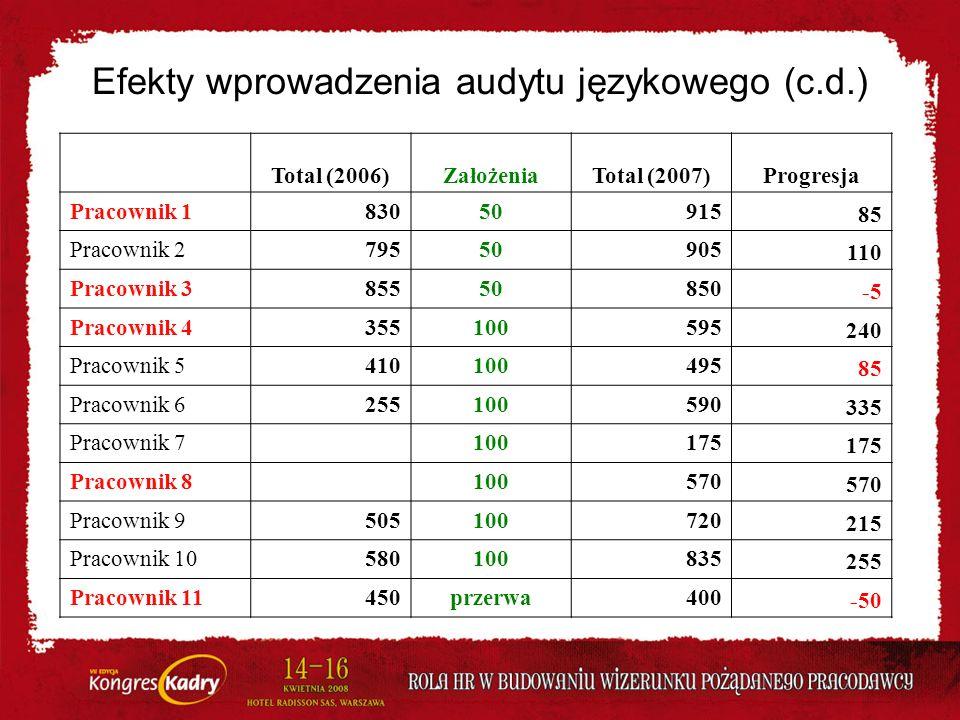 Efekty wprowadzenia audytu językowego (c.d.) Total (2006)ZałożeniaTotal (2007)Progresja Pracownik 183050915 85 Pracownik 279550905 110 Pracownik 38555
