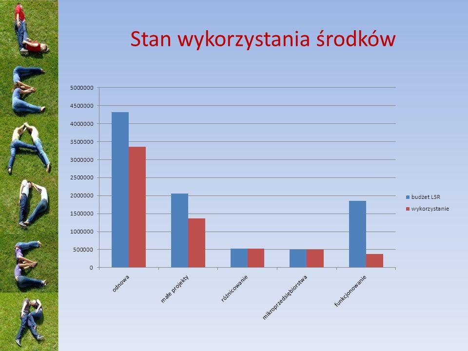 Planowane nabory Odnowa i rozwój wsi – IV kwartał 2011 r.