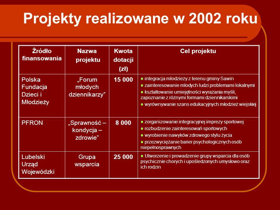 Projekty realizowane w 2002 roku Źródło finansowania Nazwa projektu Kwota dotacji (zł) Cel projektu Polska Fundacja Dzieci i Młodzieży Forum młodych d
