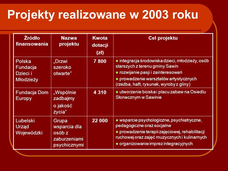Projekty realizowane w 2003 roku Źródło finansowania Nazwa projektu Kwota dotacji (zł) Cel projektu Polska Fundacja Dzieci i Młodzieży Drzwi szeroko o