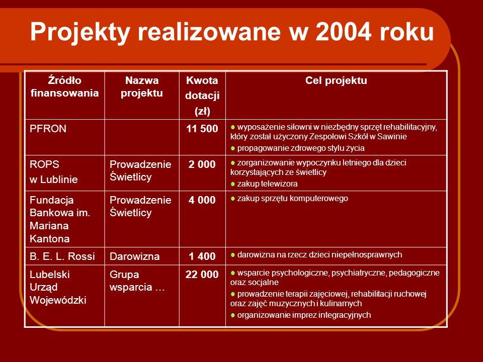 Projekty realizowane w 2004 roku Źródło finansowania Nazwa projektu Kwota dotacji (zł) Cel projektu PFRON11 500 wyposażenie siłowni w niezbędny sprzęt