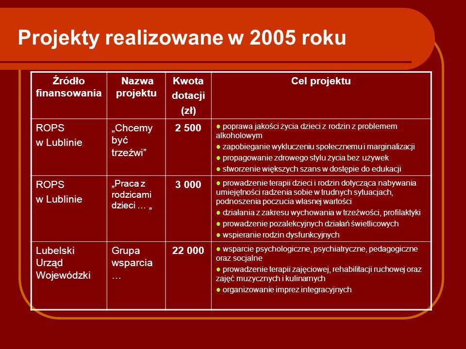 Projekty realizowane w 2005 roku Źródło finansowania Nazwa projektu Kwota dotacji (zł) Cel projektu ROPS w Lublinie Chcemy być trzeźwi 2 500 poprawa j