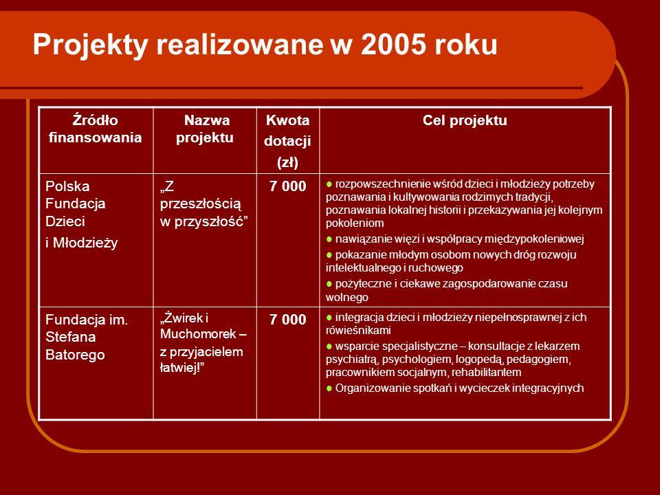 Projekty realizowane w 2005 roku Źródło finansowania Nazwa projektu Kwota dotacji (zł) Cel projektu Polska Fundacja Dzieci i Młodzieży Z przeszłością