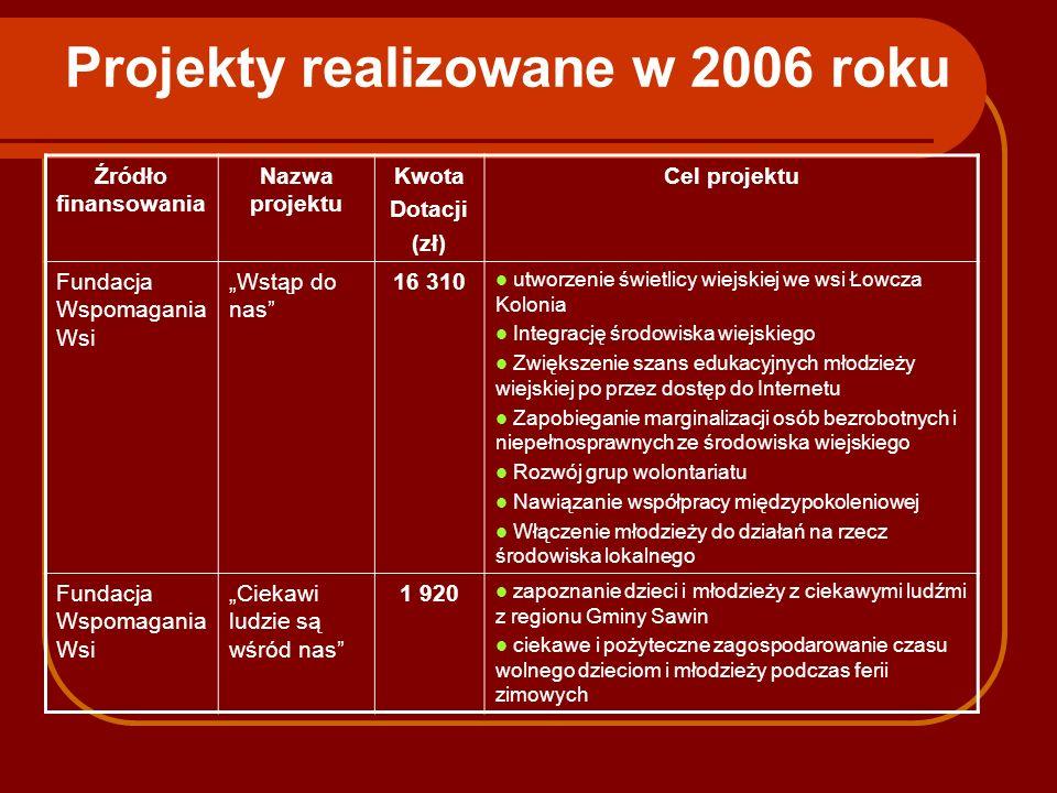 Projekty realizowane w 2006 roku Źródło finansowania Nazwa projektu Kwota Dotacji (zł) Cel projektu Fundacja Wspomagania Wsi Wstąp do nas 16 310 utwor
