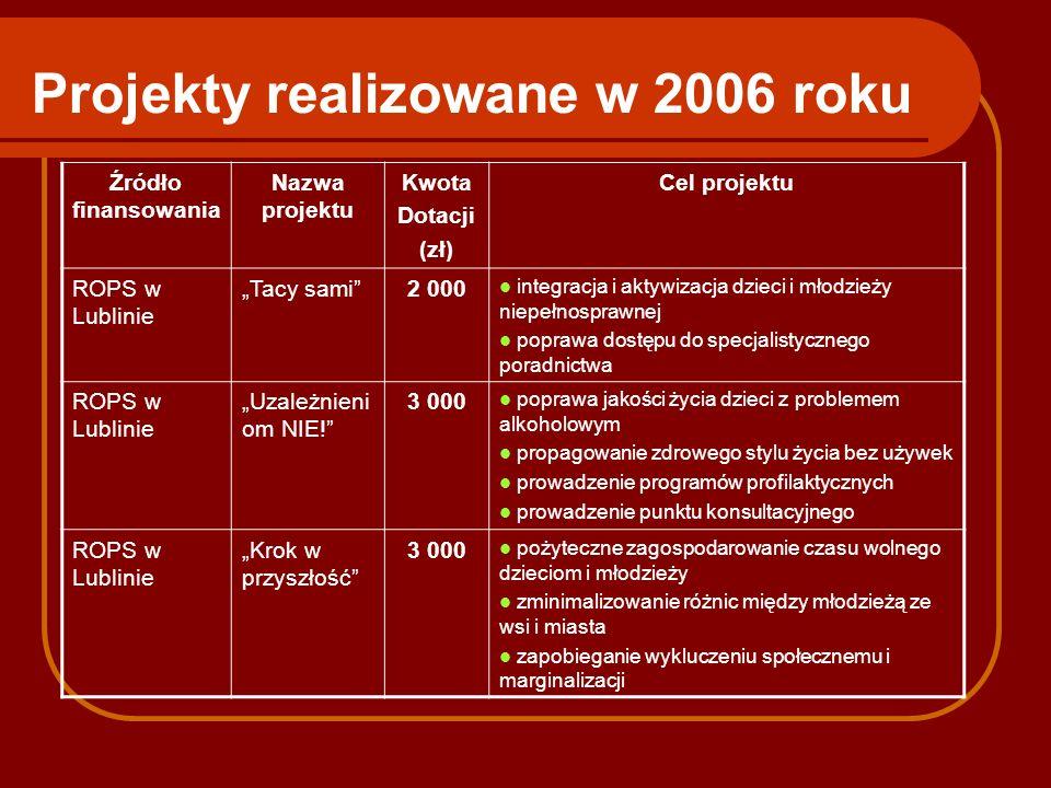Projekty realizowane w 2006 roku Źródło finansowania Nazwa projektu Kwota Dotacji (zł) Cel projektu ROPS w Lublinie Tacy sami2 000 integracja i aktywi