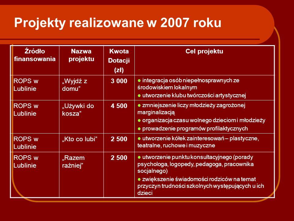 Projekty realizowane w 2007 roku Źródło finansowania Nazwa projektu Kwota Dotacji (zł) Cel projektu ROPS w Lublinie Wyjdź z domu 3 000 integracja osób