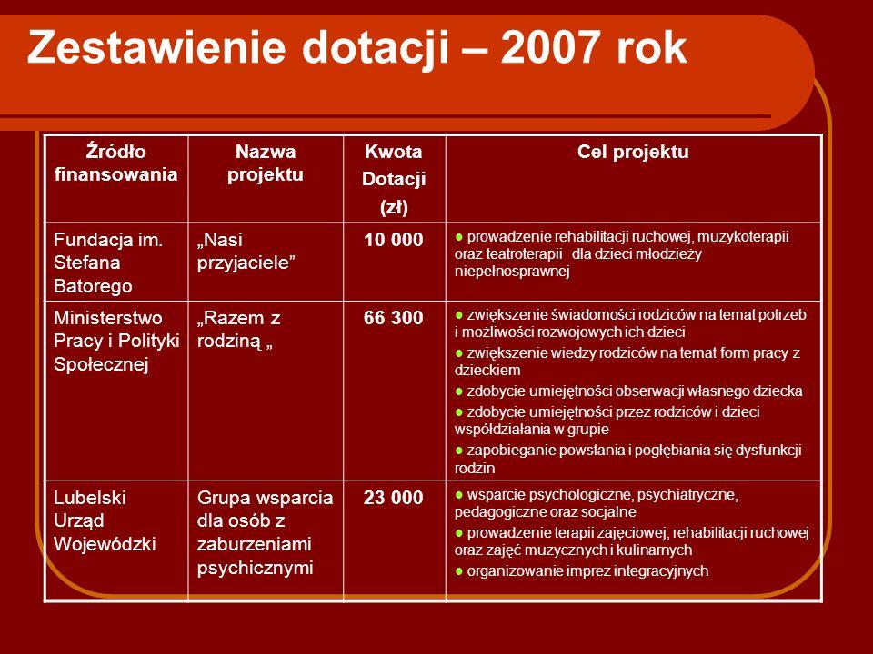 Zestawienie dotacji – 2007 rok Źródło finansowania Nazwa projektu Kwota Dotacji (zł) Cel projektu Fundacja im. Stefana Batorego Nasi przyjaciele 10 00
