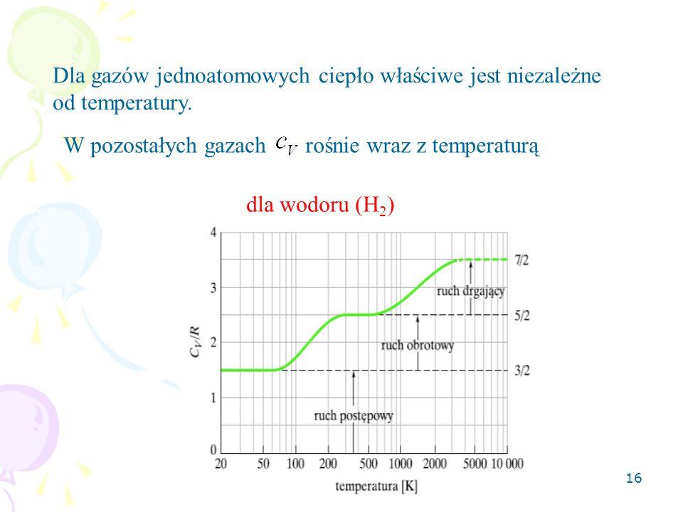 16 Dla gazów jednoatomowych ciepło właściwe jest niezależne od temperatury. W pozostałych gazachrośnie wraz z temperaturą dla wodoru (H 2 )