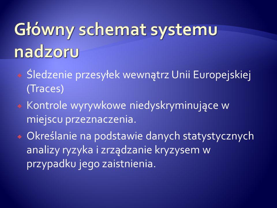 Śledzenie przesyłek wewnątrz Unii Europejskiej (Traces) Kontrole wyrywkowe niedyskryminujące w miejscu przeznaczenia. Określanie na podstawie danych s