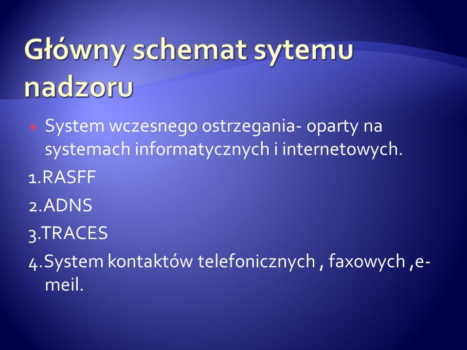 System wczesnego ostrzegania- oparty na systemach informatycznych i internetowych. 1.RASFF 2.ADNS 3.TRACES 4.System kontaktów telefonicznych, faxowych
