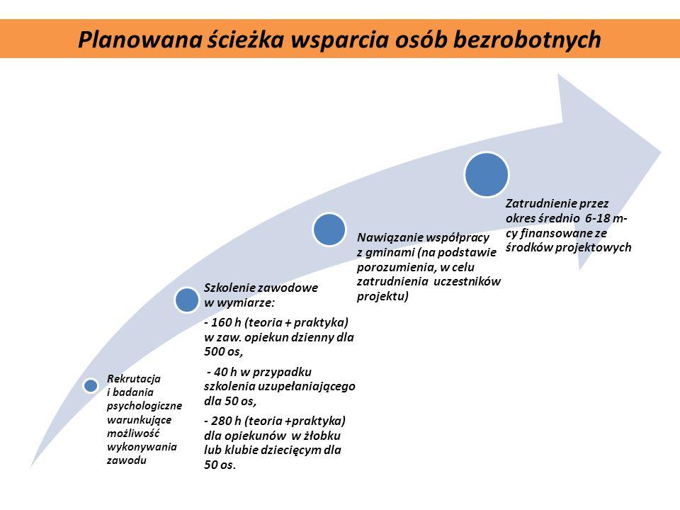 Komplementarność projektu Planowana ścieżka wsparcia osób bezrobotnych Rekrutacja i badania psychologiczne warunkujące możliwość wykonywania zawodu Sz