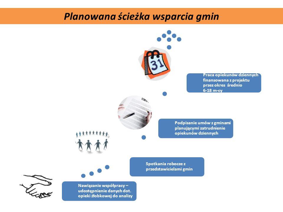 Komplementarność projektu Planowana ścieżka wsparcia gmin Nawiązanie współpracy – udostępnienie danych dot. opieki żłobkowej do analizy Spotkania robo