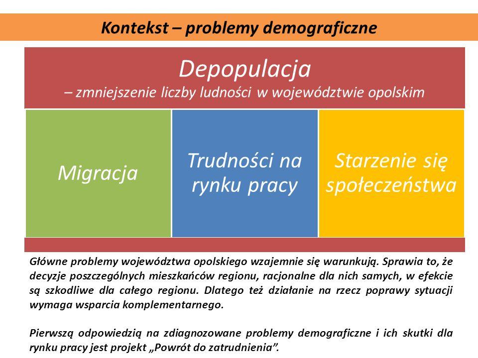 Depopulacja – zmniejszenie liczby ludności w województwie opolskim Migracja Trudności na rynku pracy Starzenie się społeczeństwa Główne problemy wojew
