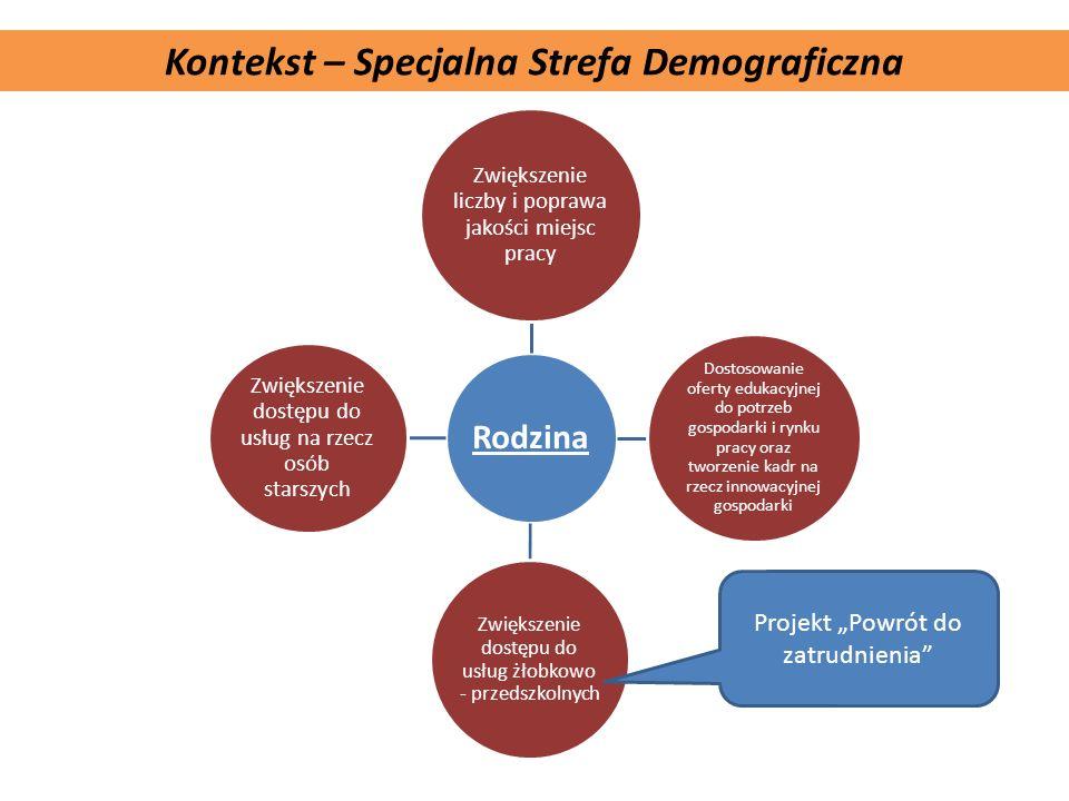 Komplementarność projektu Kontekst – Specjalna Strefa Demograficzna Rodzina Zwiększenie liczby i poprawa jakości miejsc pracy Dostosowanie oferty eduk