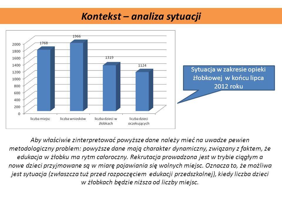 Komplementarność projektu Kontekst – analiza sytuacji Sytuacja w zakresie opieki żłobkowej w końcu lipca 2012 roku Aby właściwie zinterpretować powyżs