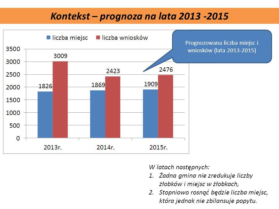 Komplementarność projektu Kontekst – prognoza na lata 2013 -2015 W latach następnych: 1.Żadna gmina nie zredukuje liczby żłobków i miejsc w żłobkach,
