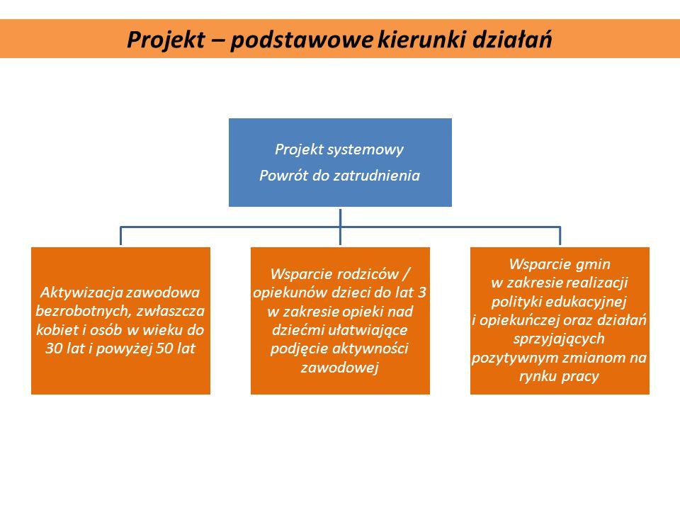 Komplementarność projektu Projekt – podstawowe kierunki działań Projekt systemowy Powrót do zatrudnienia Aktywizacja zawodowa bezrobotnych, zwłaszcza