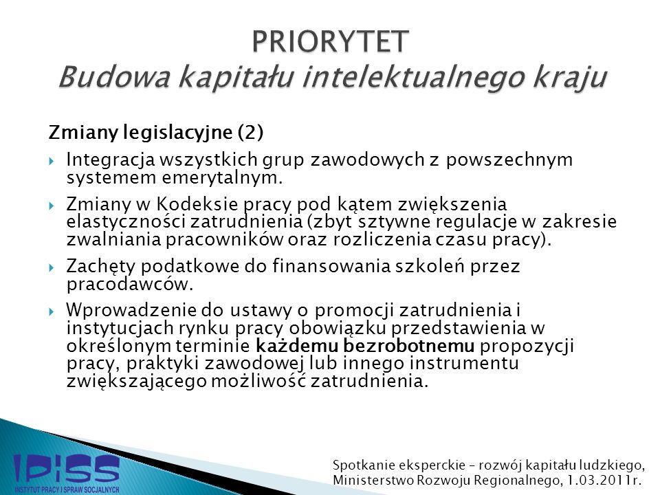 Zmiany legislacyjne (2) Integracja wszystkich grup zawodowych z powszechnym systemem emerytalnym. Zmiany w Kodeksie pracy pod kątem zwiększenia elasty