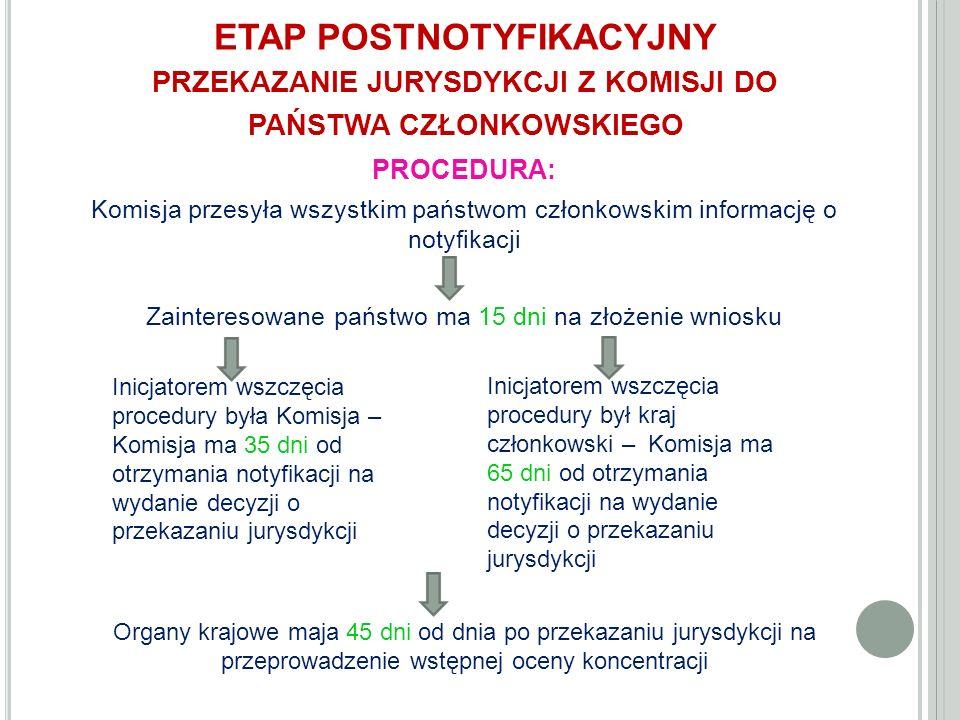 ETAP POSTNOTYFIKACYJNY PRZEKAZANIE JURYSDYKCJI Z KOMISJI DO PAŃSTWA CZŁONKOWSKIEGO PROCEDURA: Komisja przesyła wszystkim państwom członkowskim informację o notyfikacji Zainteresowane państwo ma 15 dni na złożenie wniosku Organy krajowe maja 45 dni od dnia po przekazaniu jurysdykcji na przeprowadzenie wstępnej oceny koncentracji Inicjatorem wszczęcia procedury była Komisja – Komisja ma 35 dni od otrzymania notyfikacji na wydanie decyzji o przekazaniu jurysdykcji Inicjatorem wszczęcia procedury był kraj członkowski – Komisja ma 65 dni od otrzymania notyfikacji na wydanie decyzji o przekazaniu jurysdykcji