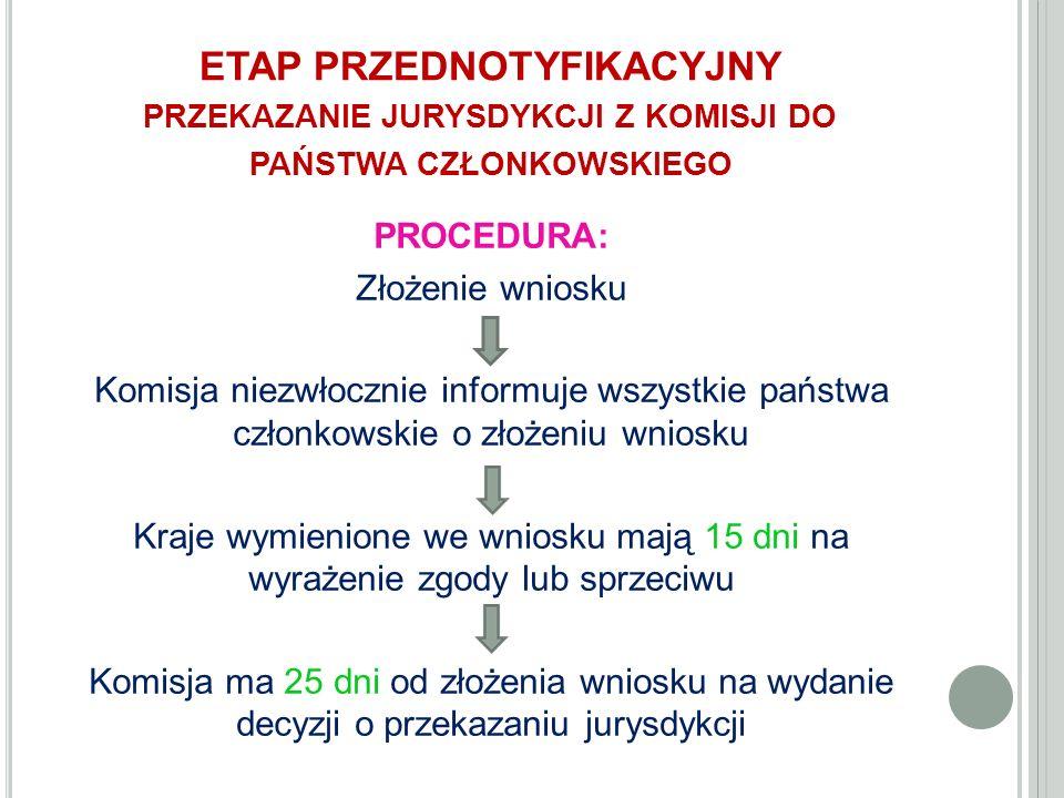 ETAP PRZEDNOTYFIKACYJNY PRZEKAZANIE JURYSDYKCJI Z KOMISJI DO PAŃSTWA CZŁONKOWSKIEGO PROCEDURA: Złożenie wniosku Komisja niezwłocznie informuje wszystkie państwa członkowskie o złożeniu wniosku Kraje wymienione we wniosku mają 15 dni na wyrażenie zgody lub sprzeciwu Komisja ma 25 dni od złożenia wniosku na wydanie decyzji o przekazaniu jurysdykcji