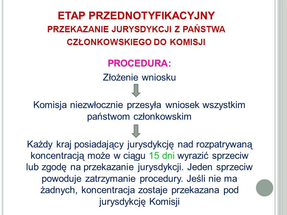 ETAP PRZEDNOTYFIKACYJNY PRZEKAZANIE JURYSDYKCJI Z PAŃSTWA CZŁONKOWSKIEGO DO KOMISJI PROCEDURA: Złożenie wniosku Komisja niezwłocznie przesyła wniosek wszystkim państwom członkowskim Każdy kraj posiadający jurysdykcję nad rozpatrywaną koncentracją może w ciągu 15 dni wyrazić sprzeciw lub zgodę na przekazanie jurysdykcji.