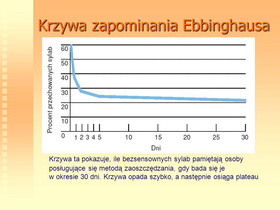 Krzywa zapominania Ebbinghausa Krzywa ta pokazuje, ile bezsensownych sylab pamiętają osoby posługujące się metodą zaoszczędzania, gdy bada się je w ok