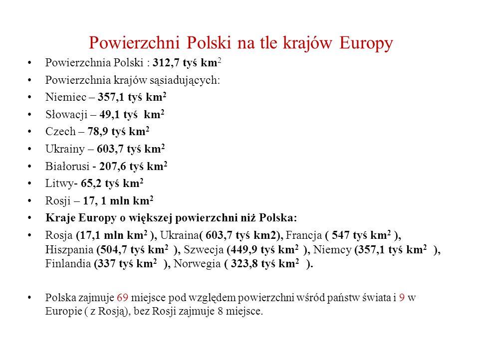Powierzchni Polski na tle krajów Europy Powierzchnia Polski : 312,7 tyś km 2 Powierzchnia krajów sąsiadujących: Niemiec – 357,1 tyś km 2 Słowacji – 49,1 tyś km 2 Czech – 78,9 tyś km 2 Ukrainy – 603,7 tyś km 2 Białorusi - 207,6 tyś km 2 Litwy- 65,2 tyś km 2 Rosji – 17, 1 mln km 2 Kraje Europy o większej powierzchni niż Polska: Rosja (17,1 mln km 2 ), Ukraina( 603,7 tyś km2), Francja ( 547 tyś km 2 ), Hiszpania (504,7 tyś km 2 ), Szwecja (449,9 tyś km 2 ), Niemcy (357,1 tyś km 2 ), Finlandia (337 tyś km 2 ), Norwegia ( 323,8 tyś km 2 ).