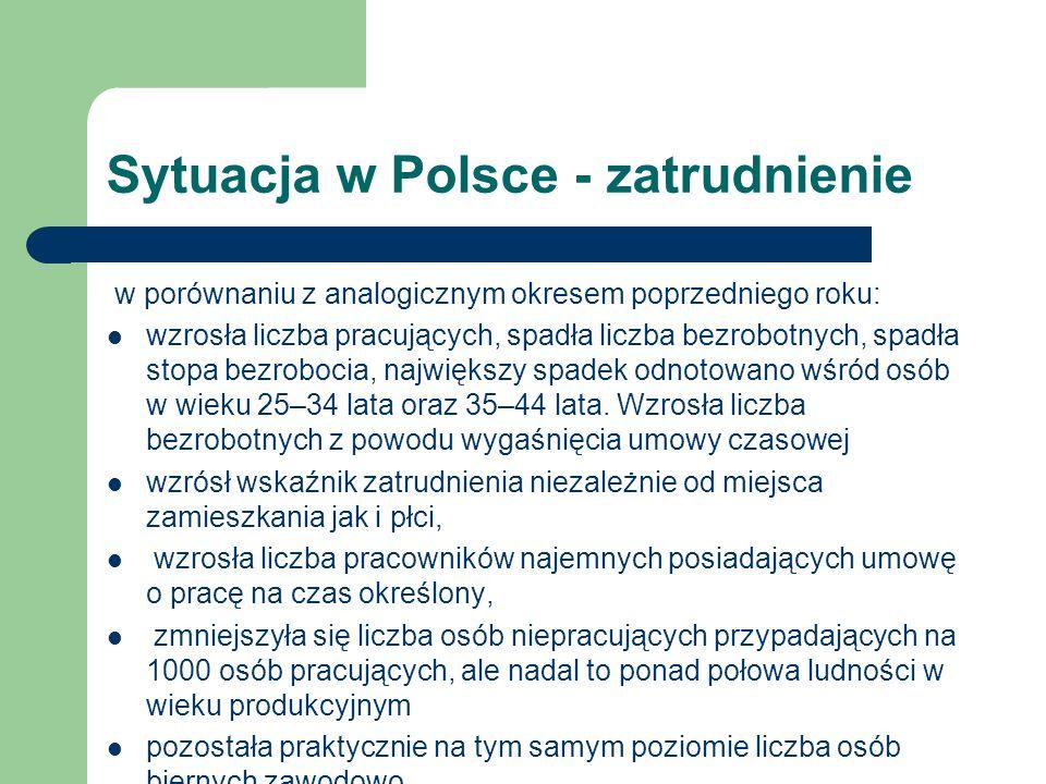 Sytuacja w Polsce - zatrudnienie w porównaniu z analogicznym okresem poprzedniego roku: wzrosła liczba pracujących, spadła liczba bezrobotnych, spadła stopa bezrobocia, największy spadek odnotowano wśród osób w wieku 25–34 lata oraz 35–44 lata.