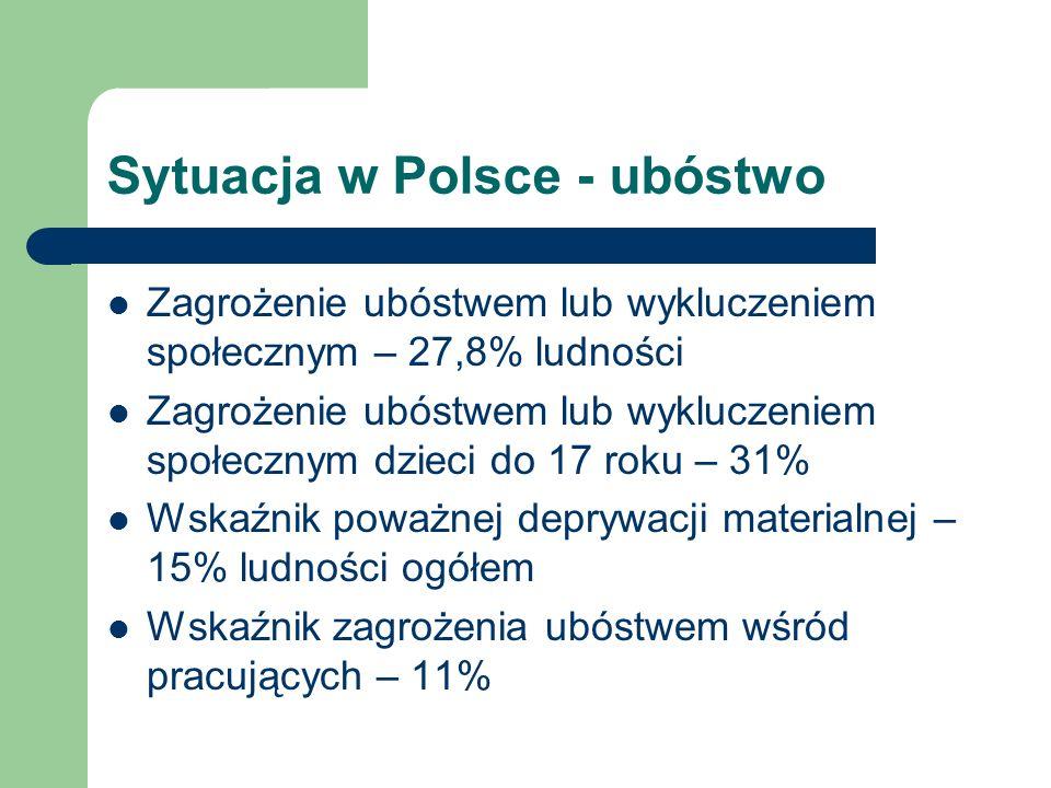 Sytuacja w Polsce - ubóstwo Zagrożenie ubóstwem lub wykluczeniem społecznym – 27,8% ludności Zagrożenie ubóstwem lub wykluczeniem społecznym dzieci do 17 roku – 31% Wskaźnik poważnej deprywacji materialnej – 15% ludności ogółem Wskaźnik zagrożenia ubóstwem wśród pracujących – 11%