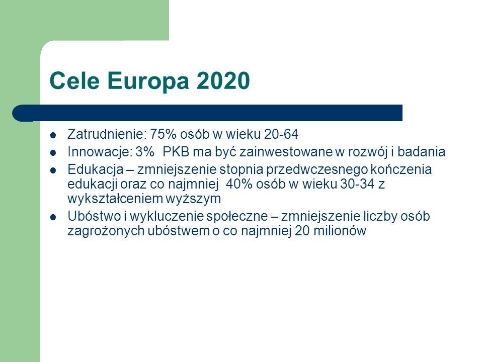 Cele Europa 2020 Zatrudnienie: 75% osób w wieku 20-64 Innowacje: 3% PKB ma być zainwestowane w rozwój i badania Edukacja – zmniejszenie stopnia przedwczesnego kończenia edukacji oraz co najmniej 40% osób w wieku 30-34 z wykształceniem wyższym Ubóstwo i wykluczenie społeczne – zmniejszenie liczby osób zagrożonych ubóstwem o co najmniej 20 milionów