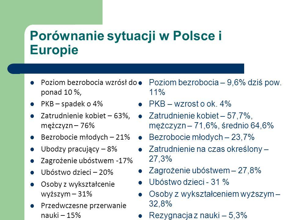 Porównanie sytuacji w Polsce i Europie Poziom bezrobocia wzrósł do ponad 10 %, PKB – spadek o 4% Zatrudnienie kobiet – 63%, mężczyzn – 76% Bezrobocie młodych – 21% Ubodzy pracujący – 8% Zagrożenie ubóstwem -17% Ubóstwo dzieci – 20% Osoby z wykształcenie wyższym – 31% Przedwczesne przerwanie nauki – 15% Poziom bezrobocia – 9,6% dziś pow.