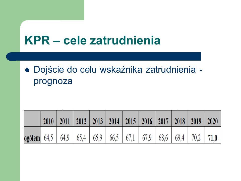 KPR – cele zatrudnienia Dojście do celu wskaźnika zatrudnienia - prognoza