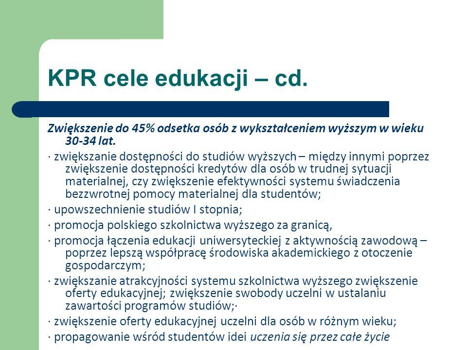 KPR cele edukacji – cd.Zwiększenie do 45% odsetka osób z wykształceniem wyższym w wieku 30-34 lat.