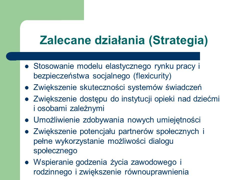 Zalecane działania (Strategia) Stosowanie modelu elastycznego rynku pracy i bezpieczeństwa socjalnego (flexicurity) Zwiększenie skuteczności systemów świadczeń Zwiększenie dostępu do instytucji opieki nad dziećmi i osobami zależnymi Umożliwienie zdobywania nowych umiejętności Zwiększenie potencjału partnerów społecznych i pełne wykorzystanie możliwości dialogu społecznego Wspieranie godzenia życia zawodowego i rodzinnego i zwiększenie równouprawnienia