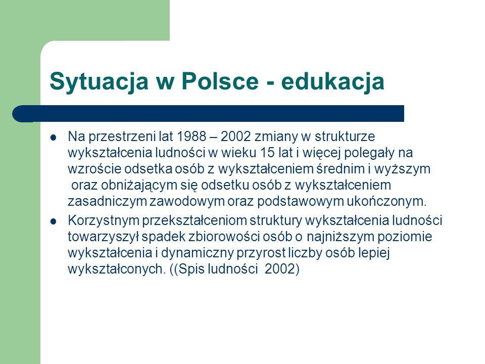 Sytuacja w Polsce - edukacja Na przestrzeni lat 1988 – 2002 zmiany w strukturze wykształcenia ludności w wieku 15 lat i więcej polegały na wzroście odsetka osób z wykształceniem średnim i wyższym oraz obniżającym się odsetku osób z wykształceniem zasadniczym zawodowym oraz podstawowym ukończonym.
