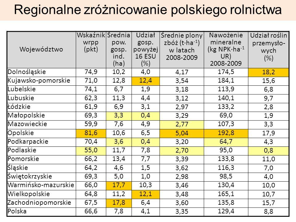 Regionalne zróżnicowanie polskiego rolnictwa Województwo Wskaźnik wrpp (pkt) Średnia pow.