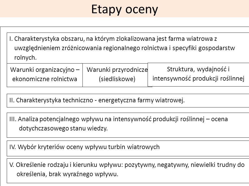 Etapy oceny I.