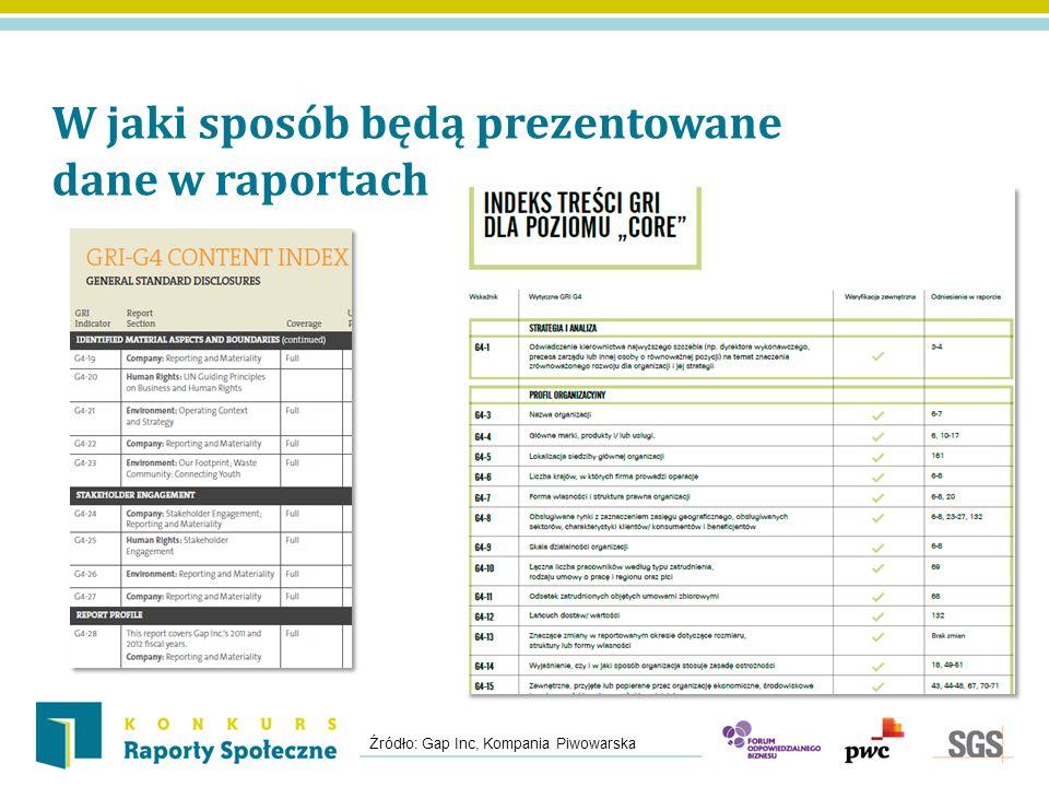 W jaki sposób będą prezentowane dane w raportach Źródło: Gap Inc, Kompania Piwowarska