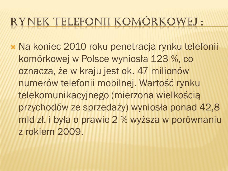Na koniec 2010 roku penetracja rynku telefonii komórkowej w Polsce wyniosła 123 %, co oznacza, że w kraju jest ok. 47 milionów numerów telefonii mobil