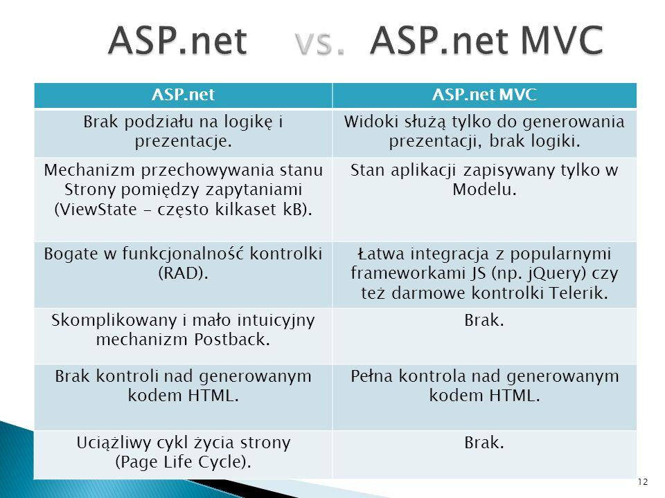 ASP.netASP.net MVC Brak podziału na logikę i prezentacje. Widoki służą tylko do generowania prezentacji, brak logiki. Mechanizm przechowywania stanu S
