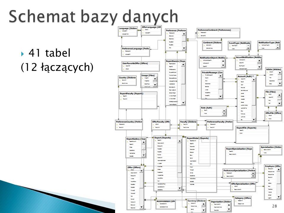 28 41 tabel (12 łączących)