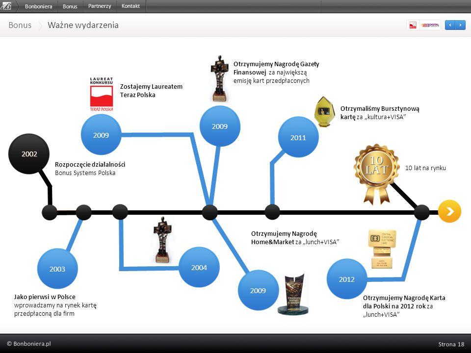Bonus Ważne wydarzenia Rozpoczęcie działalności Bonus Systems Polska 2004 2009 Zostajemy Laureatem Teraz Polska 2009 Otrzymujemy Nagrodę Home&Market z