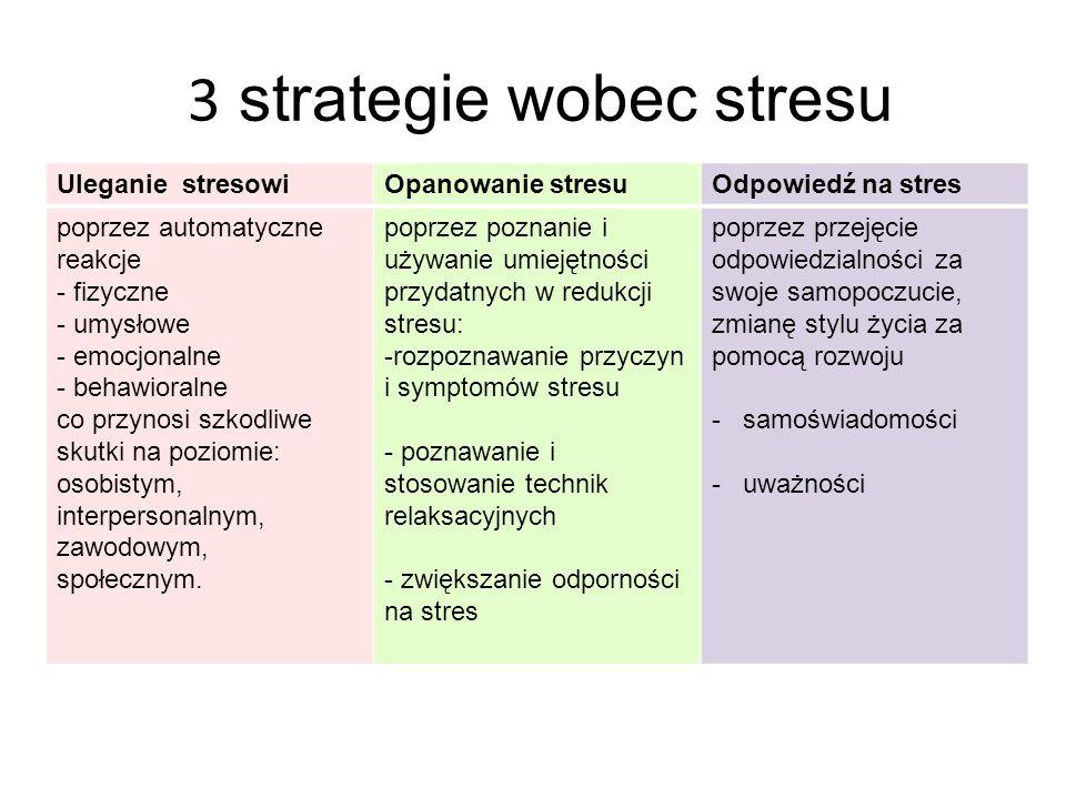 3 strategie wobec stresu Uleganie stresowiOpanowanie stresuOdpowiedź na stres poprzez automatyczne reakcje - fizyczne - umysłowe - emocjonalne - behaw